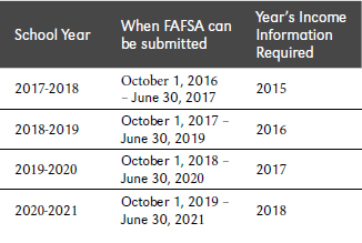 Because Of The Prior Year Tax Information Requested On Your Fafsa Idea Is That You Will Have Already Filed Ta So Do Not To