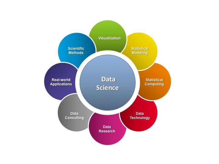 Data Science Subway Map.Data Science Department Of Mathematics University Of Nebraska Omaha
