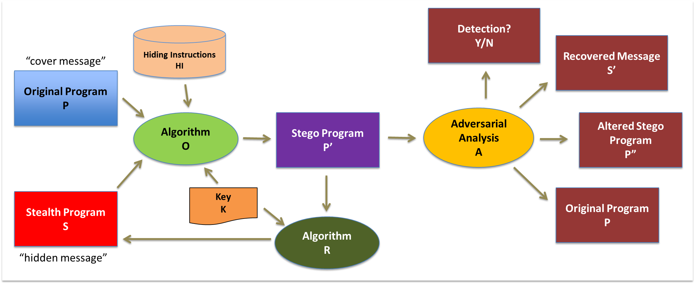 Executable Steganography   Labs & Centers   University of