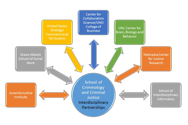 school of criminology School of Criminology and Criminal Justice Faculty form ...