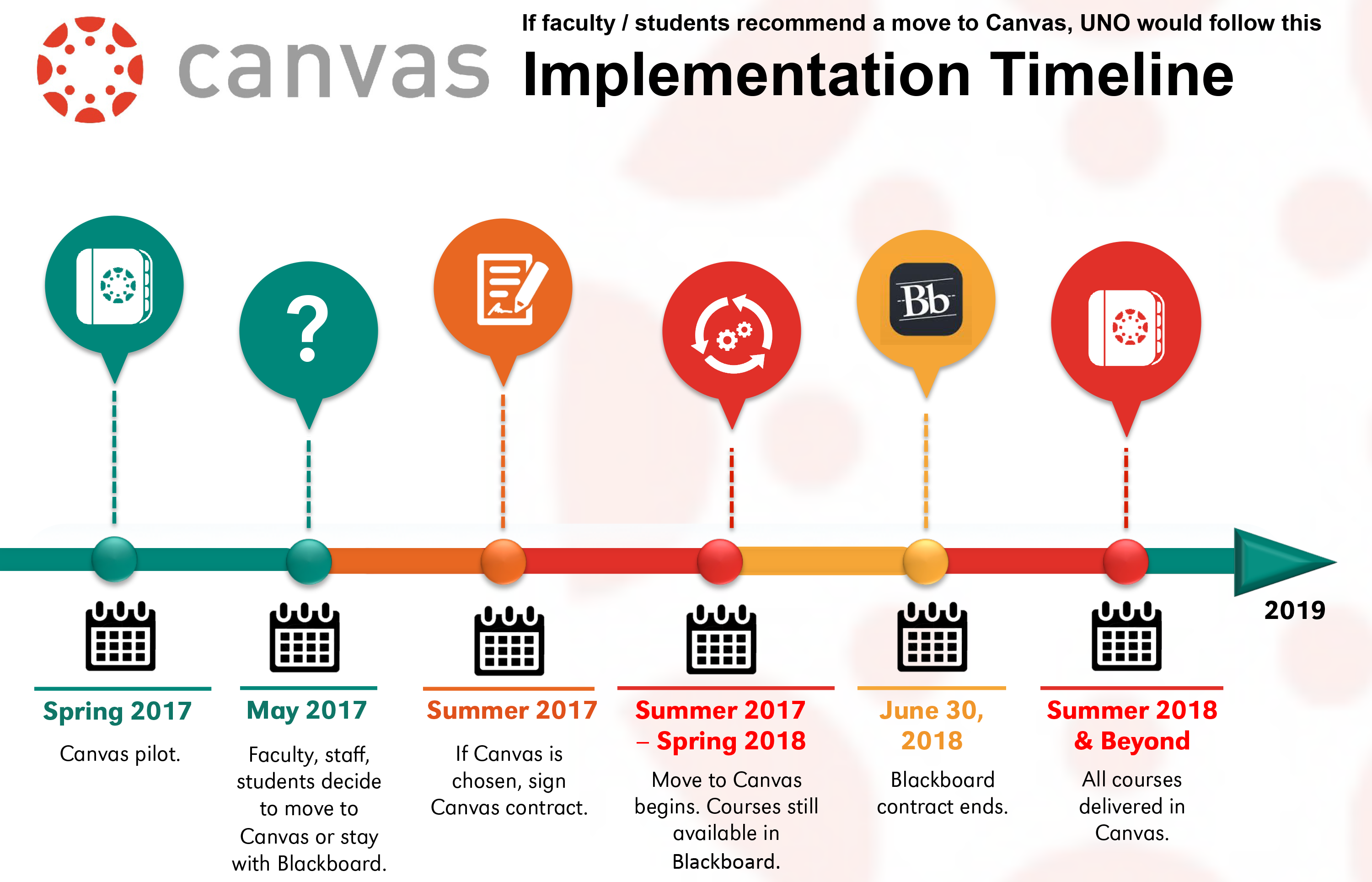 Canvas | Information Technology Services | University of