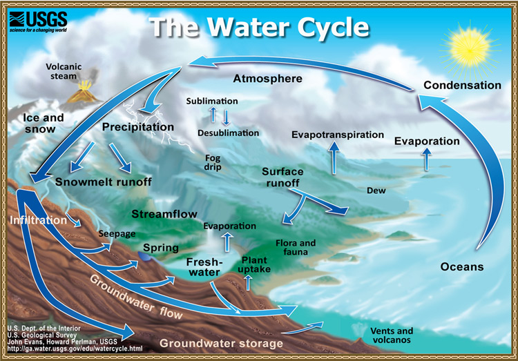 Fig1.1-WaterCycle_english