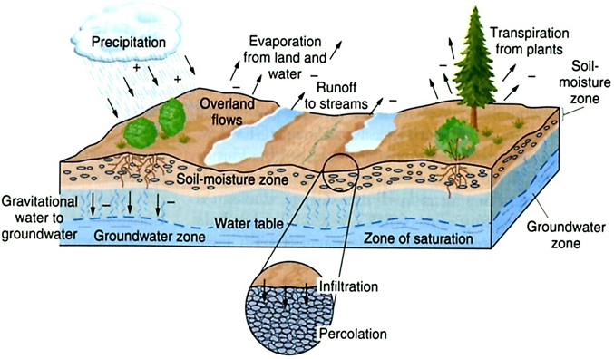 Center for afghanistan studies university of nebraska for Soil zone definition