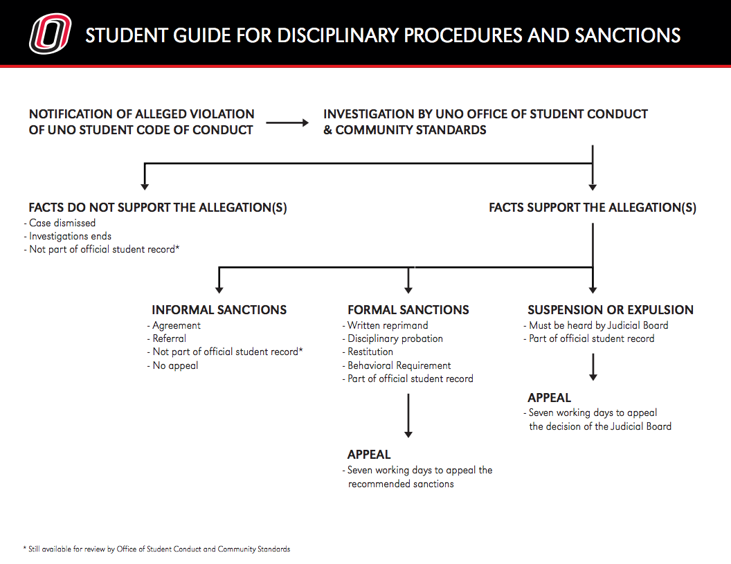Student process student life university of nebraska omaha flow chart also active link to a pdf version altavistaventures Images